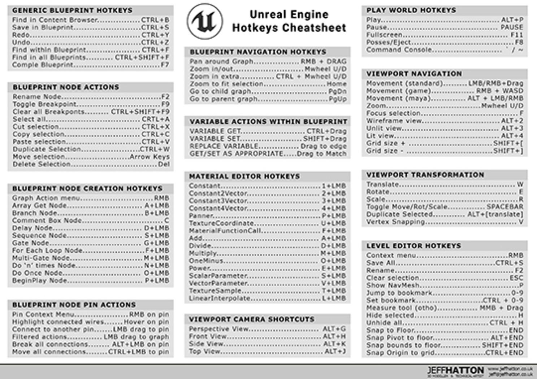 Unreal Engine Hotkey Cheatsheet